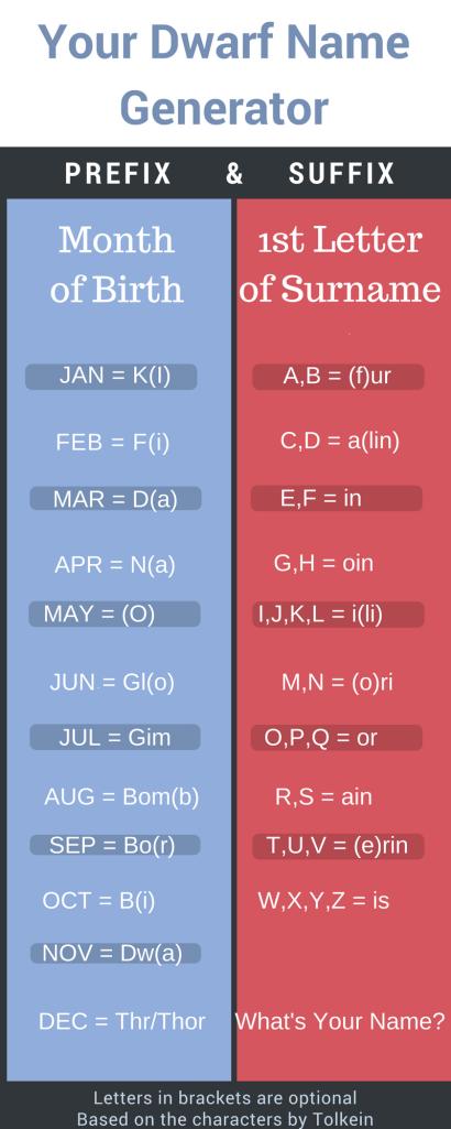 Writing Fantasy. Dwarf Name Generator. Fantasy Characters. Dwarves.